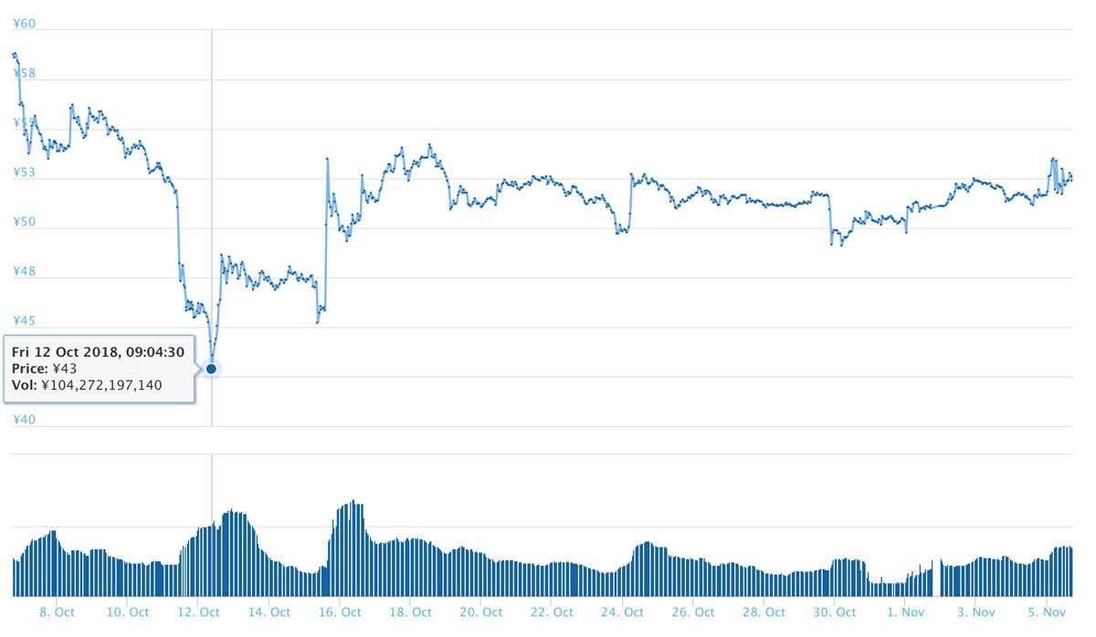 2018年10月6日〜11月5日 XRPのチャート(引用:coingecko.com)