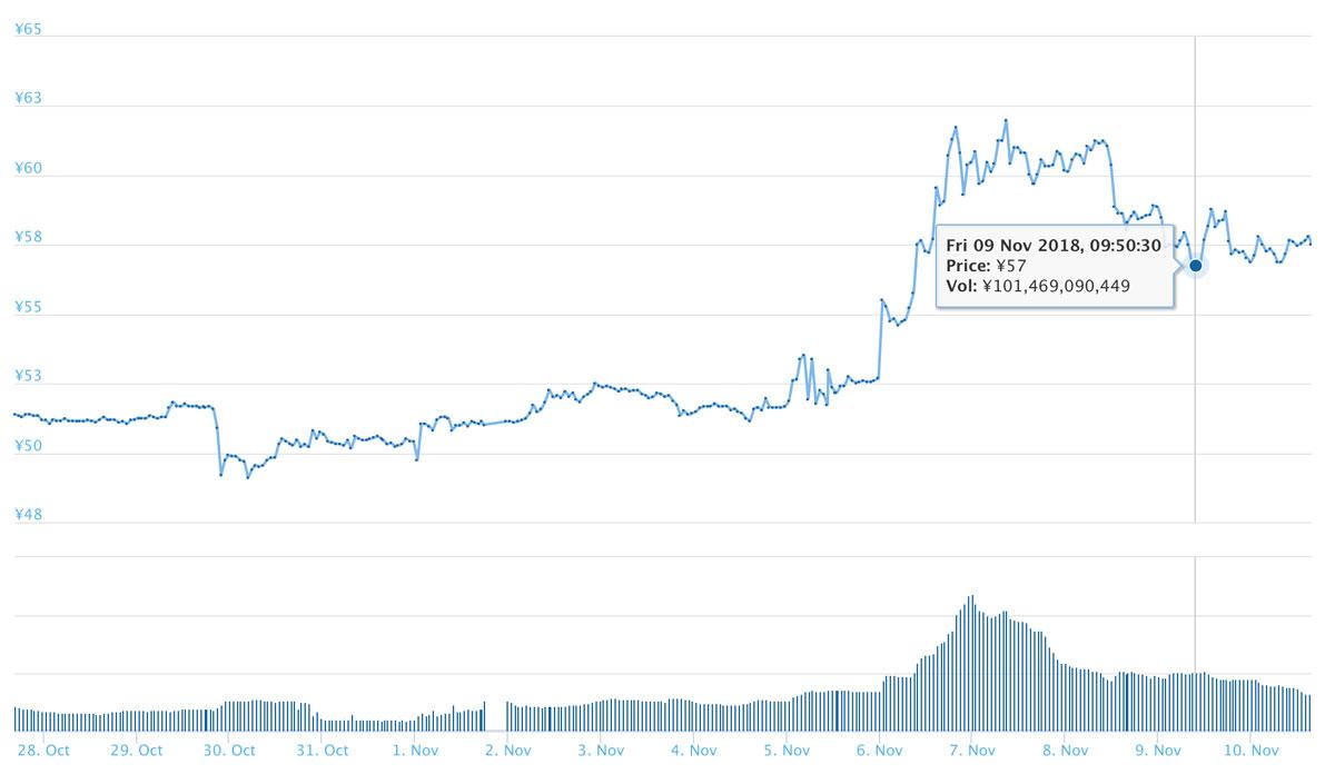 2018年11月10日 XRPのチャート(引用:coingecko.com)