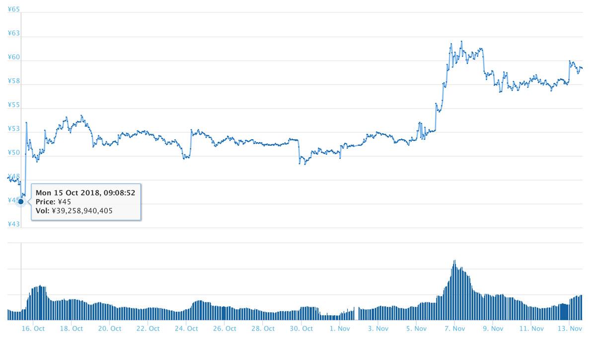 2018年10月14日〜11月13日 XRPのチャート(引用:coingecko.com)