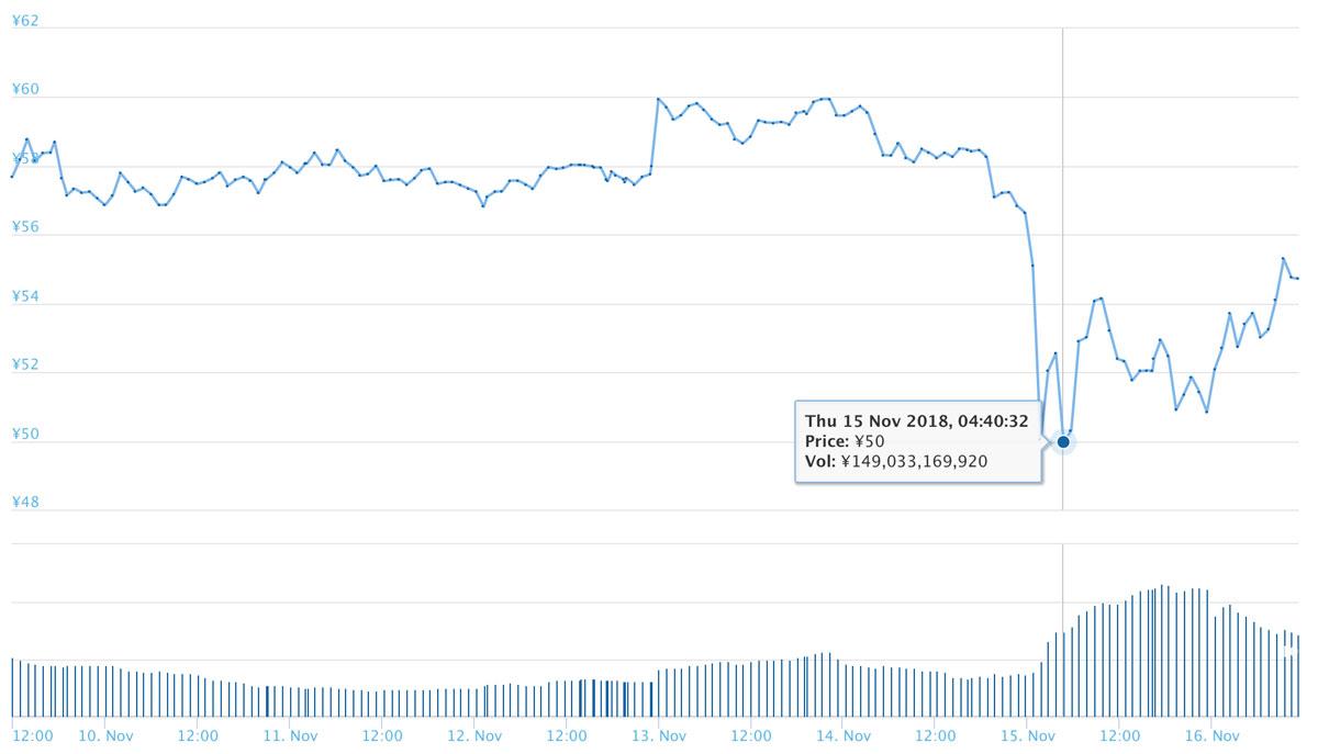 2018年11月9日〜11月16日 XRPのチャート(引用:coingecko.com)