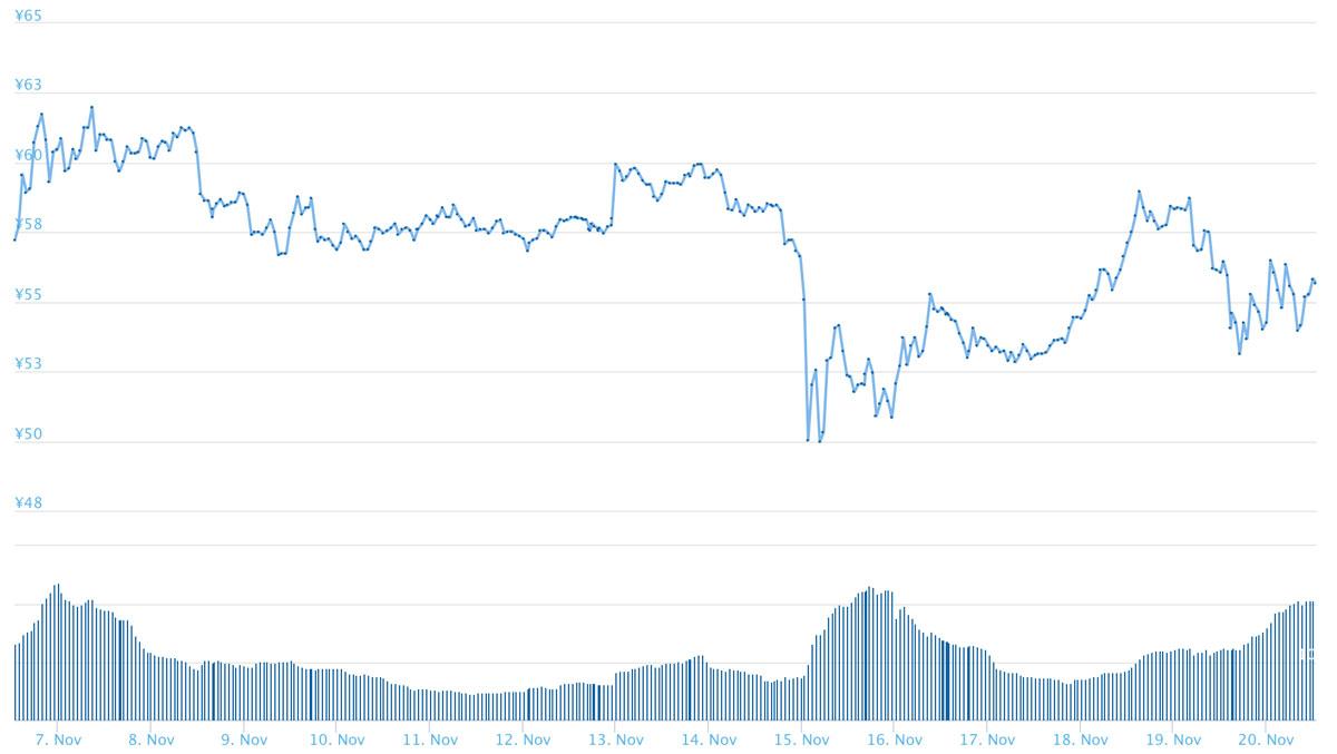 2018年11月6日〜11月20日 XRPのチャート(引用:coingecko.com)