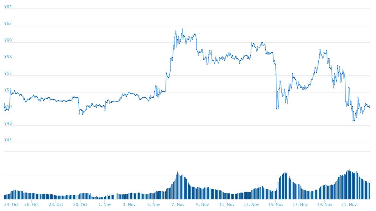 2018年10月23日〜11月22日 XRPのチャート(引用:coingecko.com)