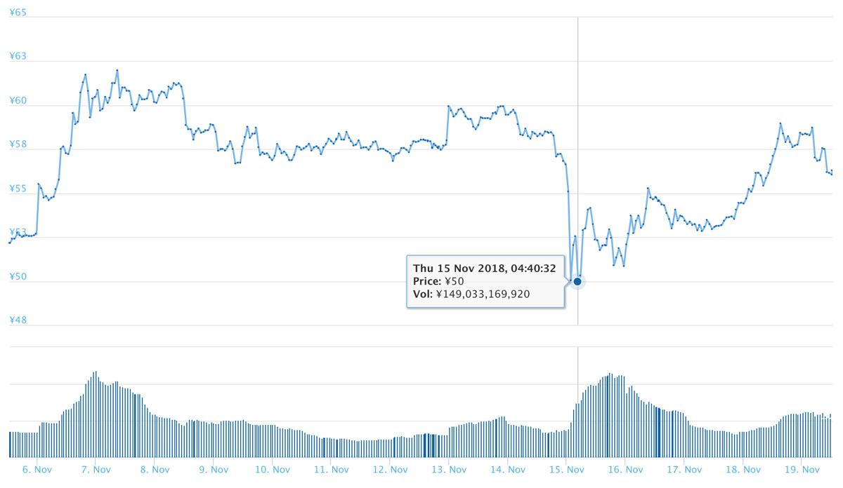 2018年11月5日〜11月19日 XRPのチャート(引用:coingecko.com)
