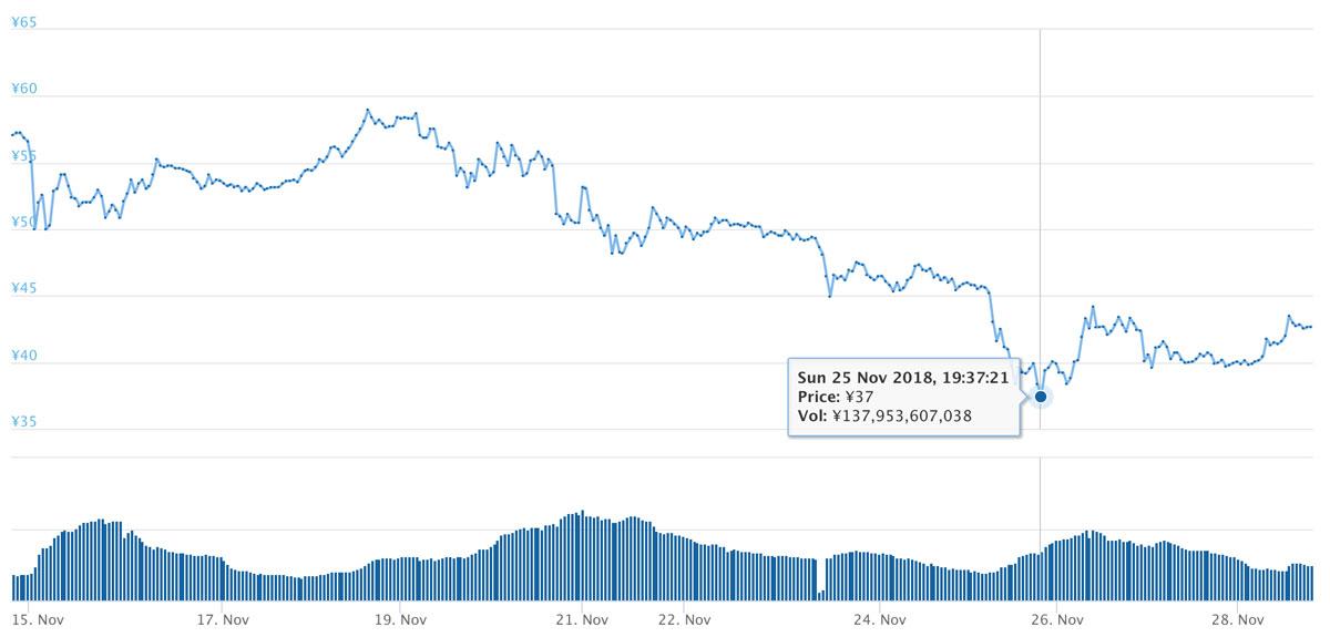2018年11月14日〜11月28日 XRPのチャート(引用:coingecko.com)