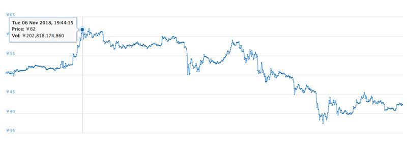 2018年11月1日〜30日 XRPの価格推移
