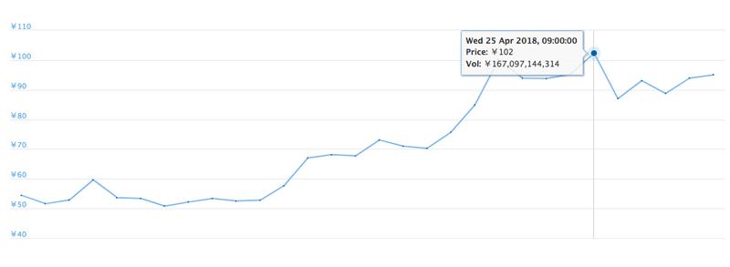 2018年4月1日〜30日 XRPの価格推移