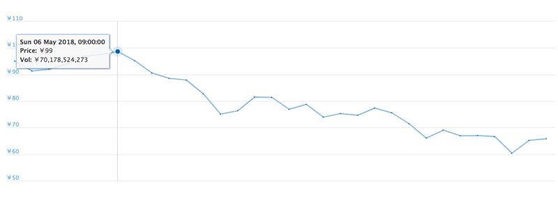 2018年5月1日〜31日 XRPの価格推移