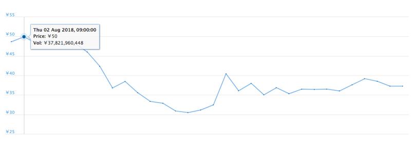2018年8月1日〜31日 XRPの価格推移