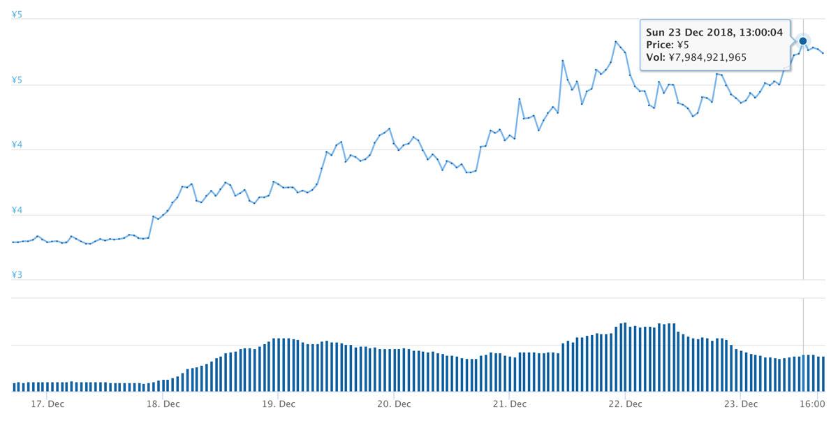 2018年12月16日〜12月23日 ADAのチャート(引用:coingecko.com)