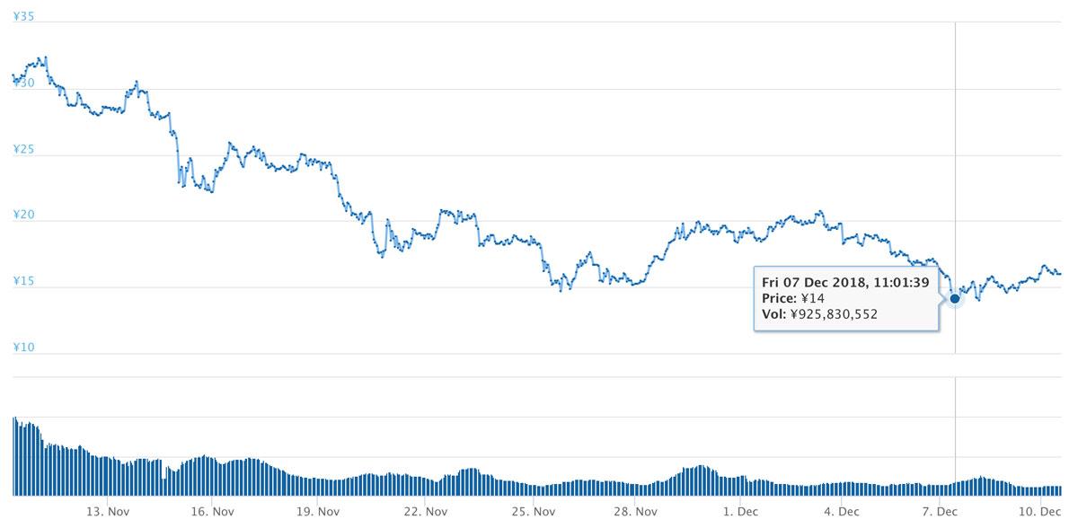 2018年11月10日〜12月10日 BATのチャート(画像:coingecko.com)