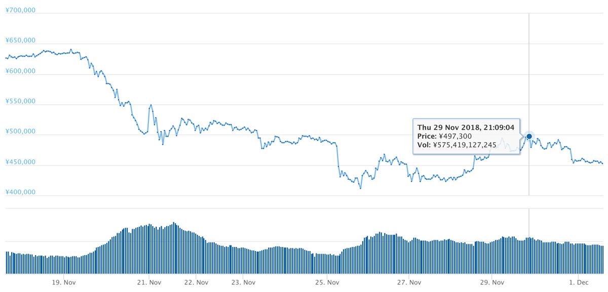 2018年11月17日〜12月1日 BTCのチャート(引用:coingecko.com)