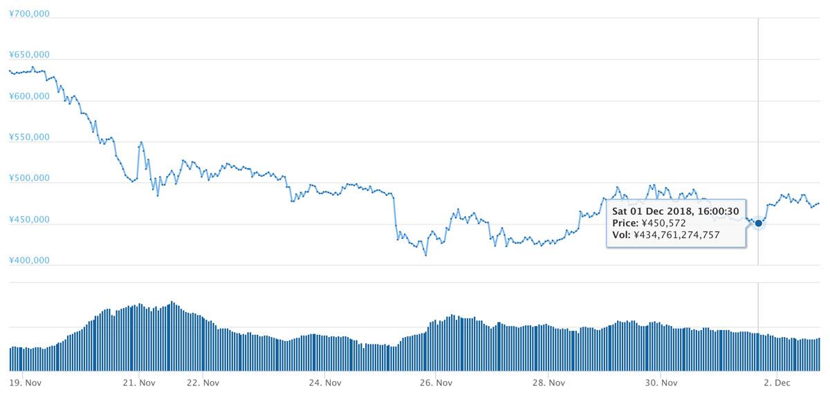 2018年11月18日〜12月2日 BTCのチャート(引用:coingecko.com)