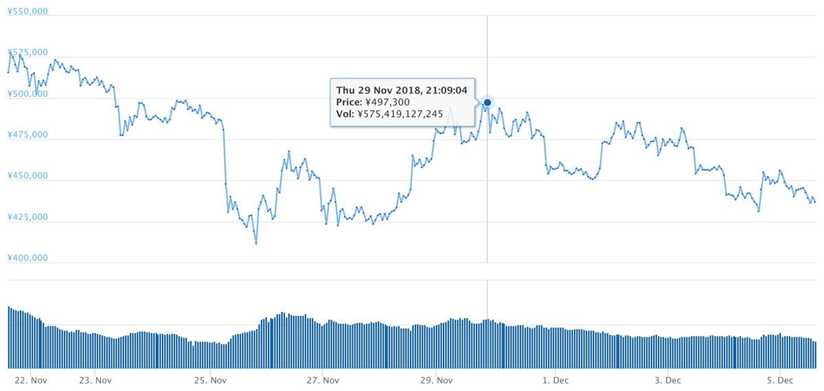 2018年11月21日〜12月5日 BTCのチャート(引用:coingecko.com)