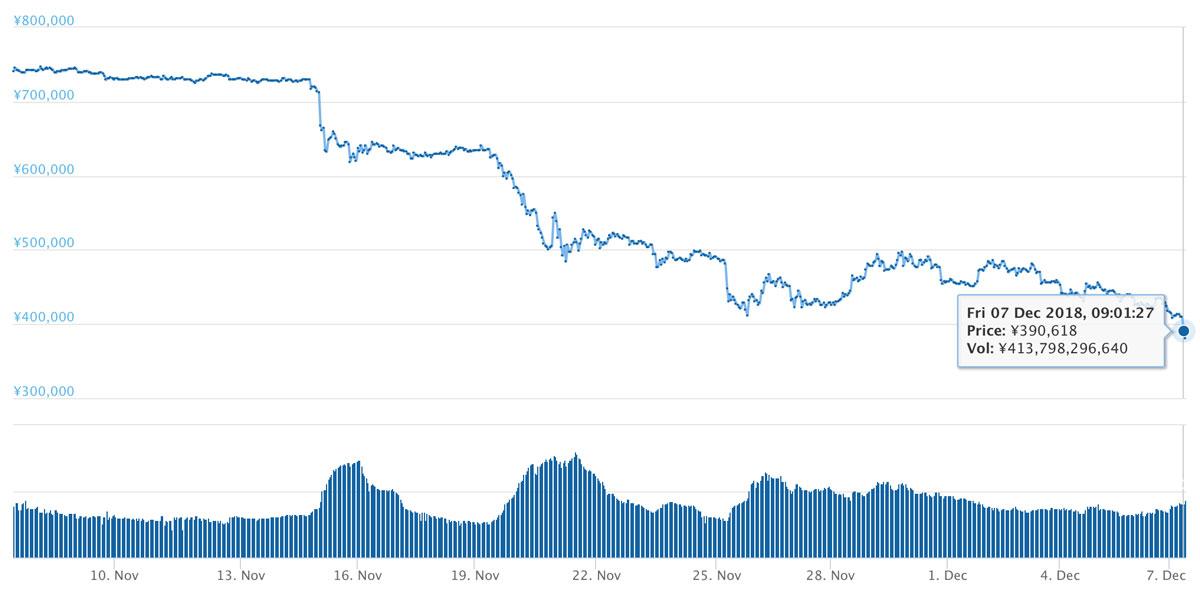 2018年11月7日〜12月7日 BTCのチャート(引用:coingecko.com)