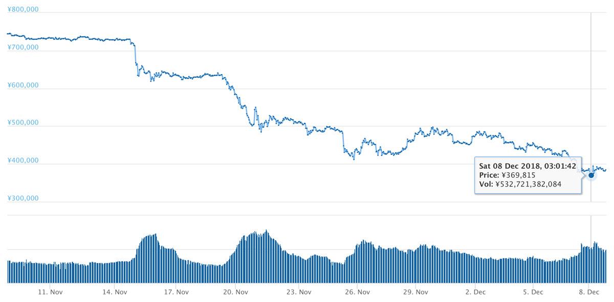2018年11月8日〜12月8日 BTCのチャート(引用:coingecko.com)