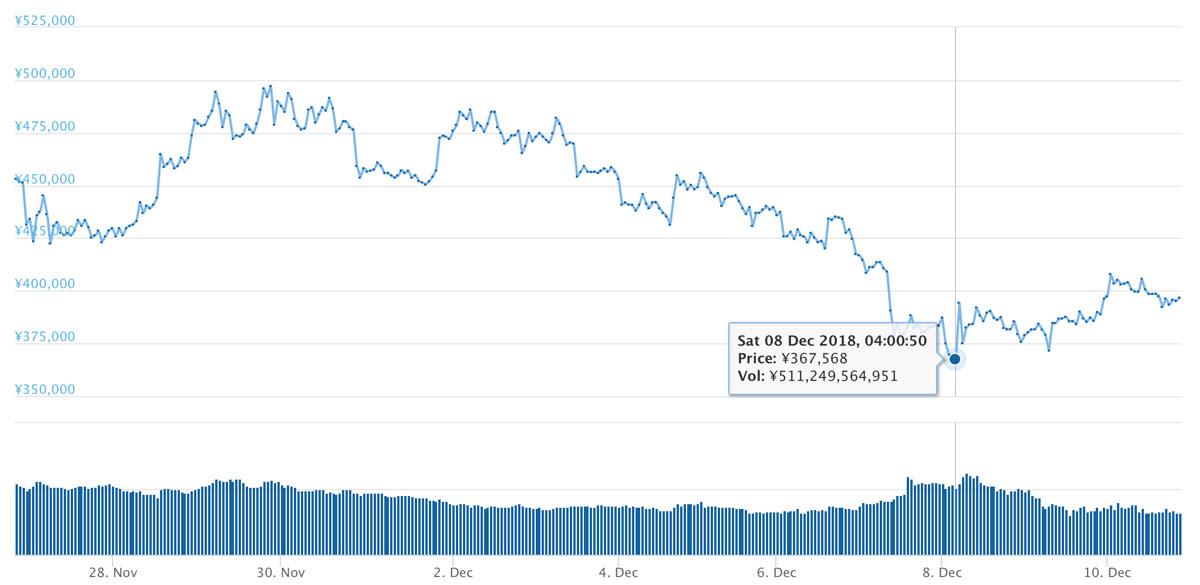 2018年11月26日〜12月10日 BTCのチャート(引用:coingecko.com)