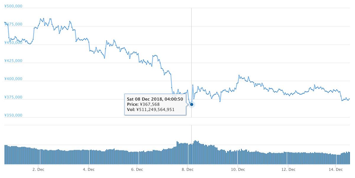 2018年10月25日 BTCのチャート(引用:coingecko.com)