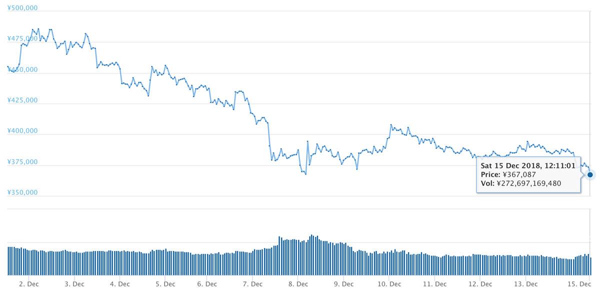 2018年12月1日〜15日 BTCのチャート(引用:coingecko.com)
