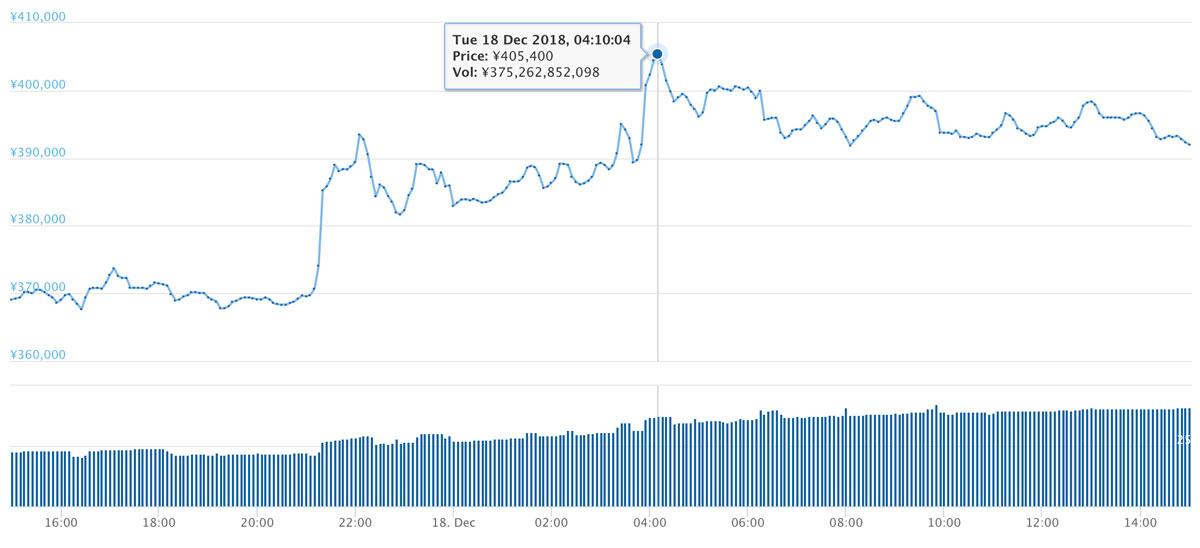 2018年12月17日〜18日 BTCのチャート(引用:coingecko.com)