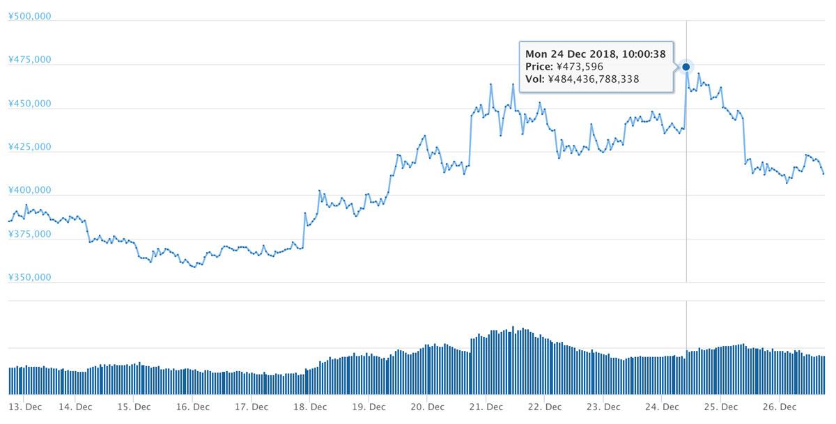 2018年12月12日〜26日 BTCのチャート(引用:coingecko.com)