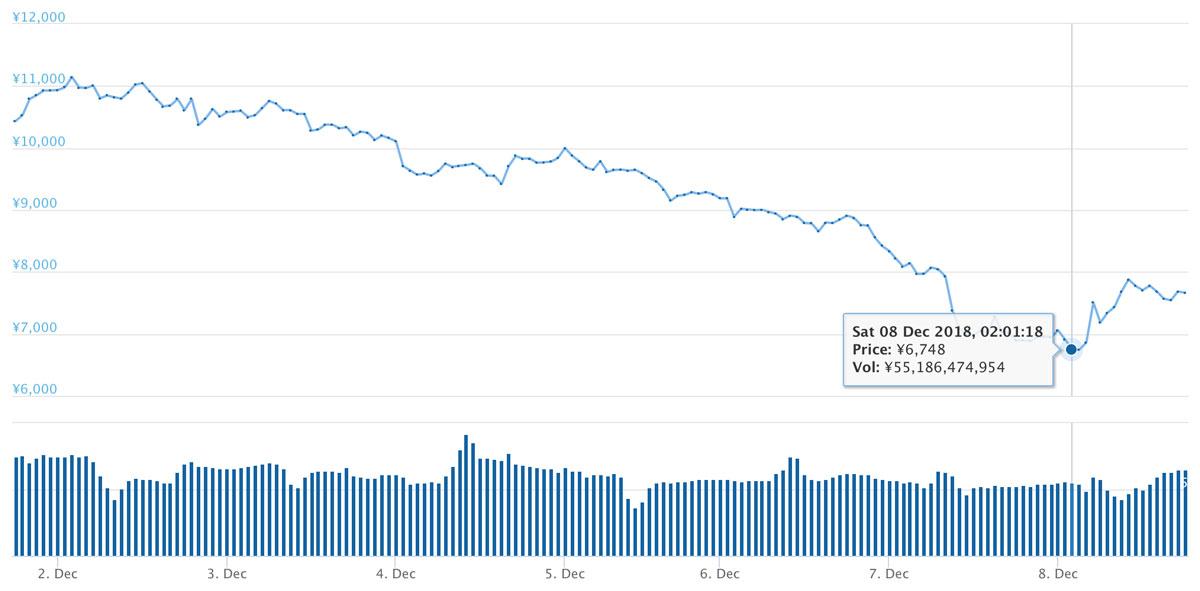 2018年12月1日〜12月8日 DASHのチャート(引用:coingecko.com)