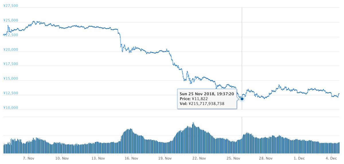 2018年11月4日〜12月4日 ETHのチャート(引用:coingecko.com)