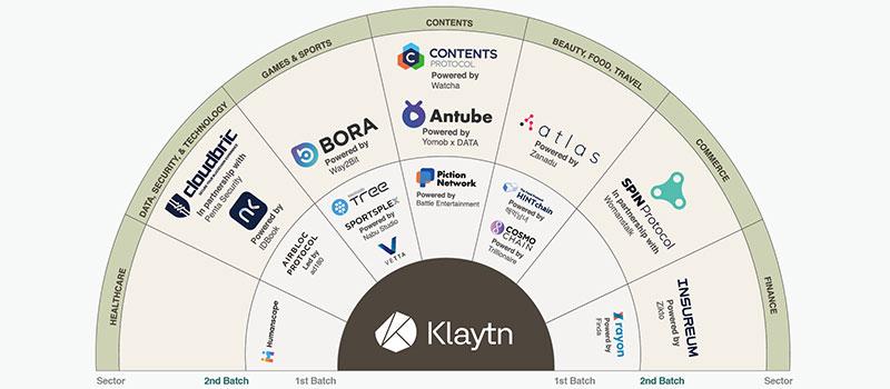 Klaytnのパートナー企業