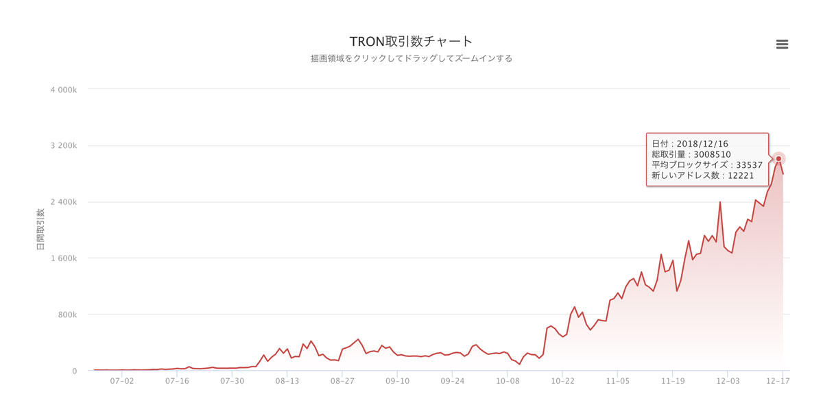 TRONトランザクションチャート(引用:Tron Scan)