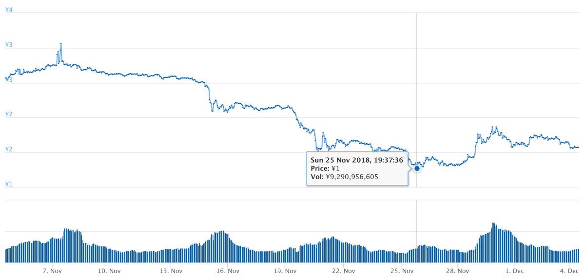 2018年11月4日〜2018年12月4日 TRXのチャート(引用:coingecko.com)