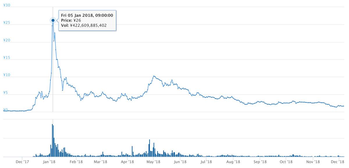 2017年11月9日〜2018年12月6日 TRXのチャート(引用:coingecko.com)