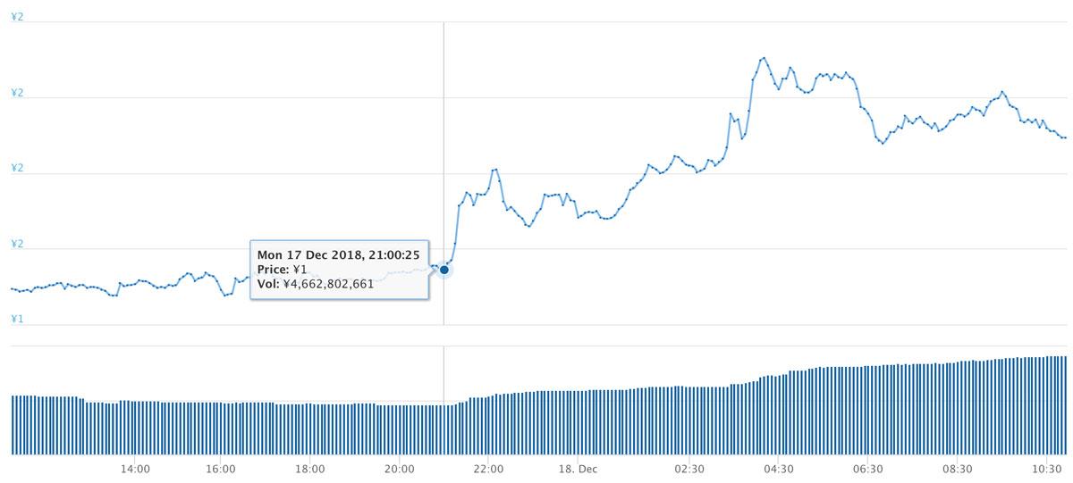 2017年12月17日〜2018年12月18日 TRXのチャート(引用:coingecko.com)