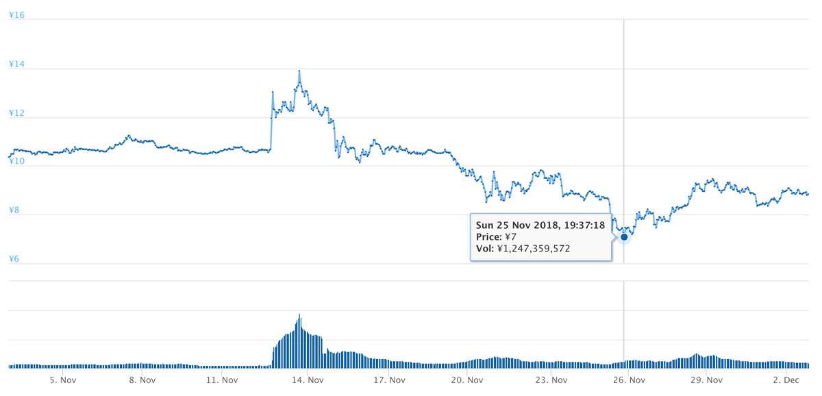 2018年11月2日〜12月2日 XEM価格推移(引用:coingecko.com)