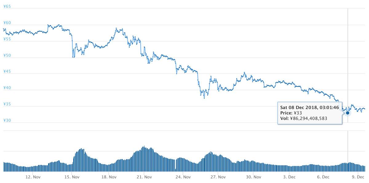 2018年11月9日〜12月9日 XRPのチャート(引用:coingecko.com)