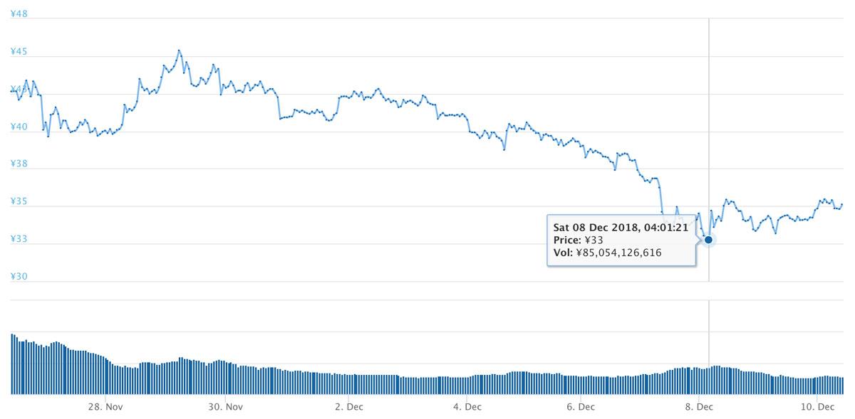 2018年11月26日〜12月10日 XRPのチャート(引用:coingecko.com)
