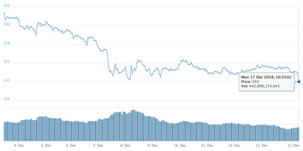 2018年12月3日〜12月17日 XRPのチャート(引用:coingecko.com)