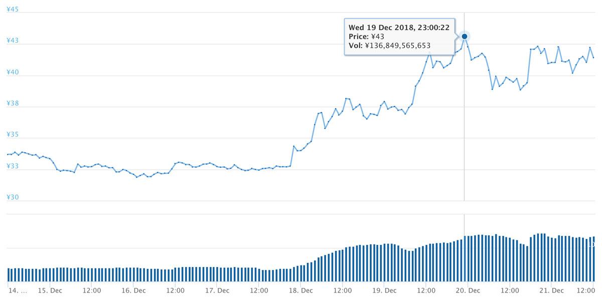 2018年12月14日〜12月21日 XRPのチャート(引用:coingecko.com)