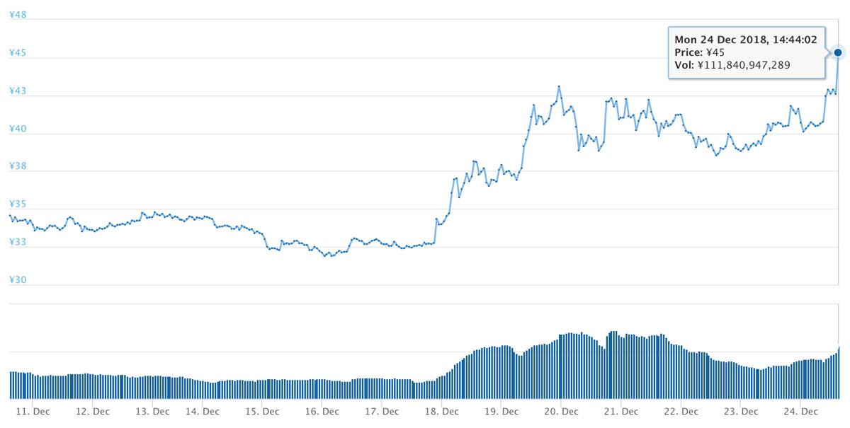 2018年12月10日〜12月24日 XRPのチャート(引用:coingecko.com)