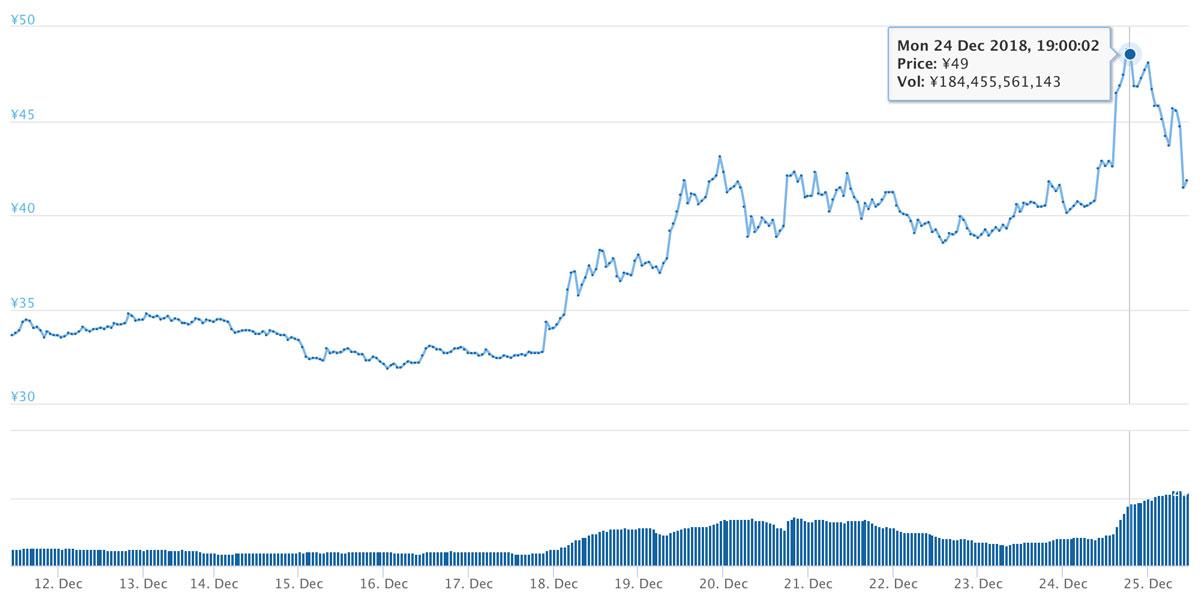 2018年12月11日〜12月25日 XRPのチャート(引用:coingecko.com)