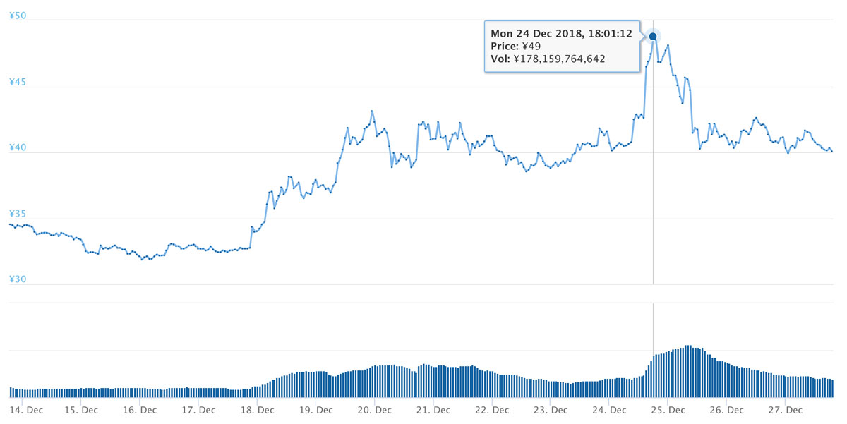 2018年12月13日〜12月27日 XRPのチャート(引用:coingecko.com)