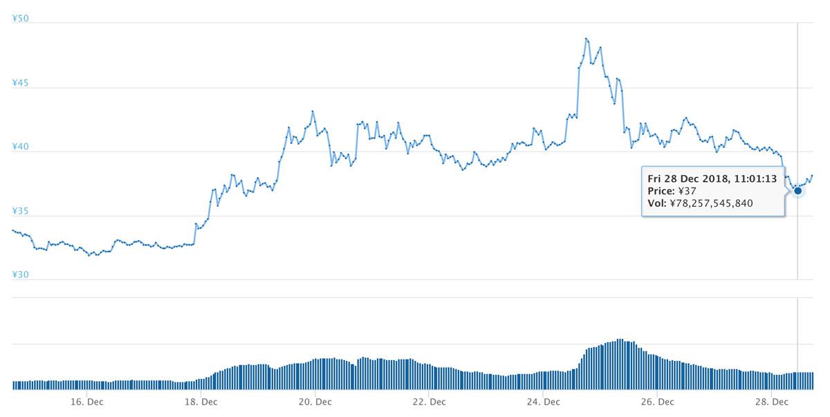 2018年12月14日〜12月28日 XRPのチャート(引用:coingecko.com)