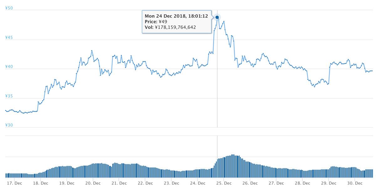 2018年12月16日〜12月30日 XRPのチャート(引用:coingecko.com)