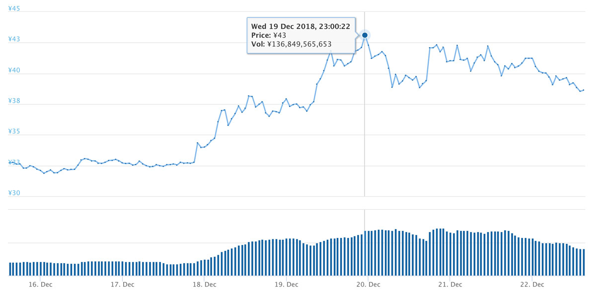 2018年12月15日〜12月22日 XRPのチャート(引用:coingecko.com)