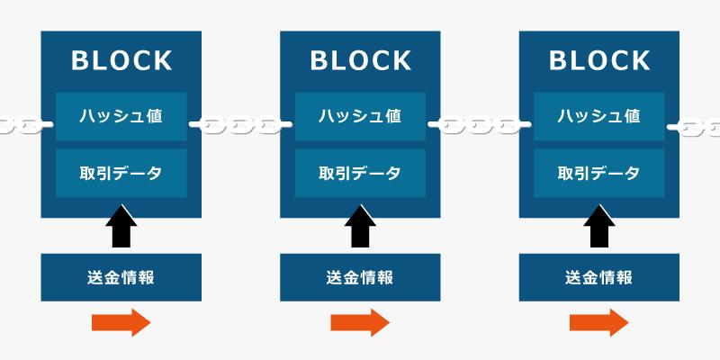 blockchainの画像