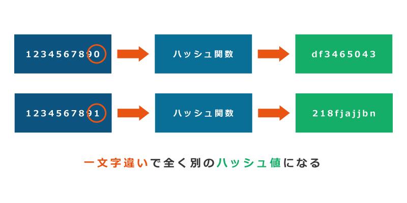 ハッシュ関数の画像