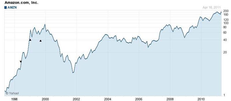 1998年〜2011年 Amazonの株価推移