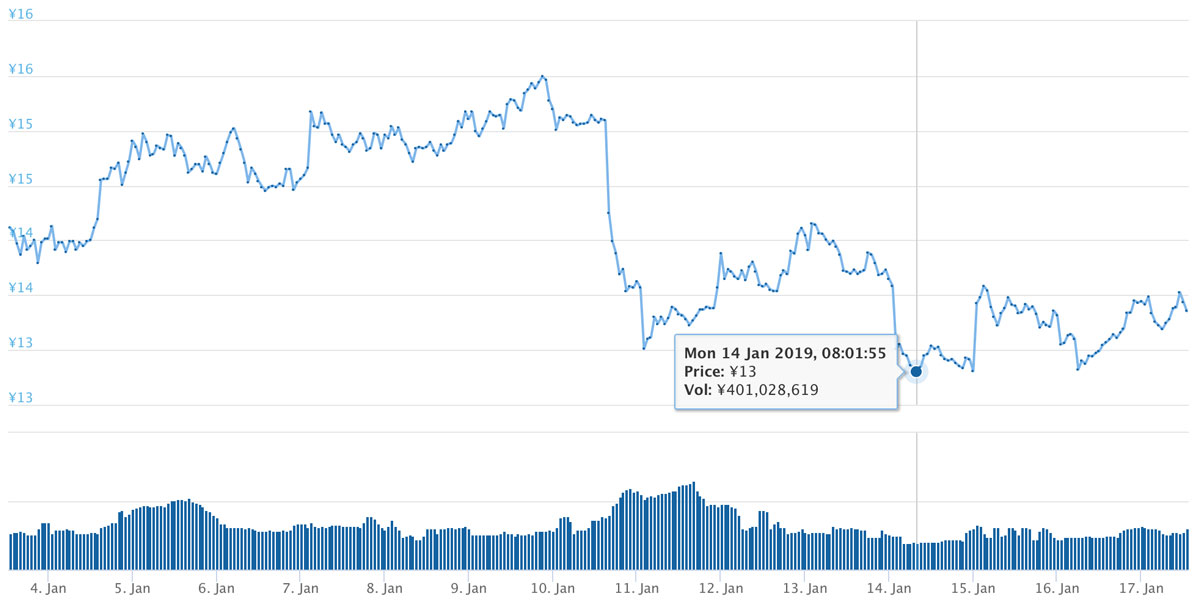 2019年1月3日〜17日 BATのチャート(画像:coingecko.com)