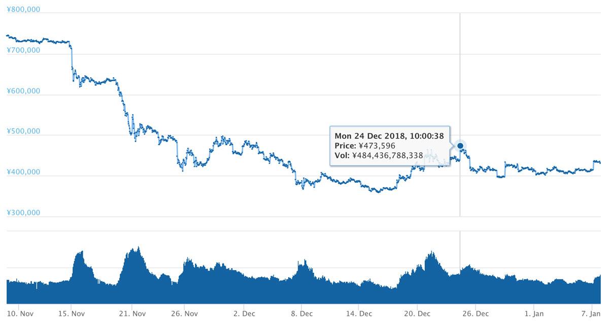 2018年12月8日〜2019年1月7日 BTCのチャート(引用:coingecko.com)