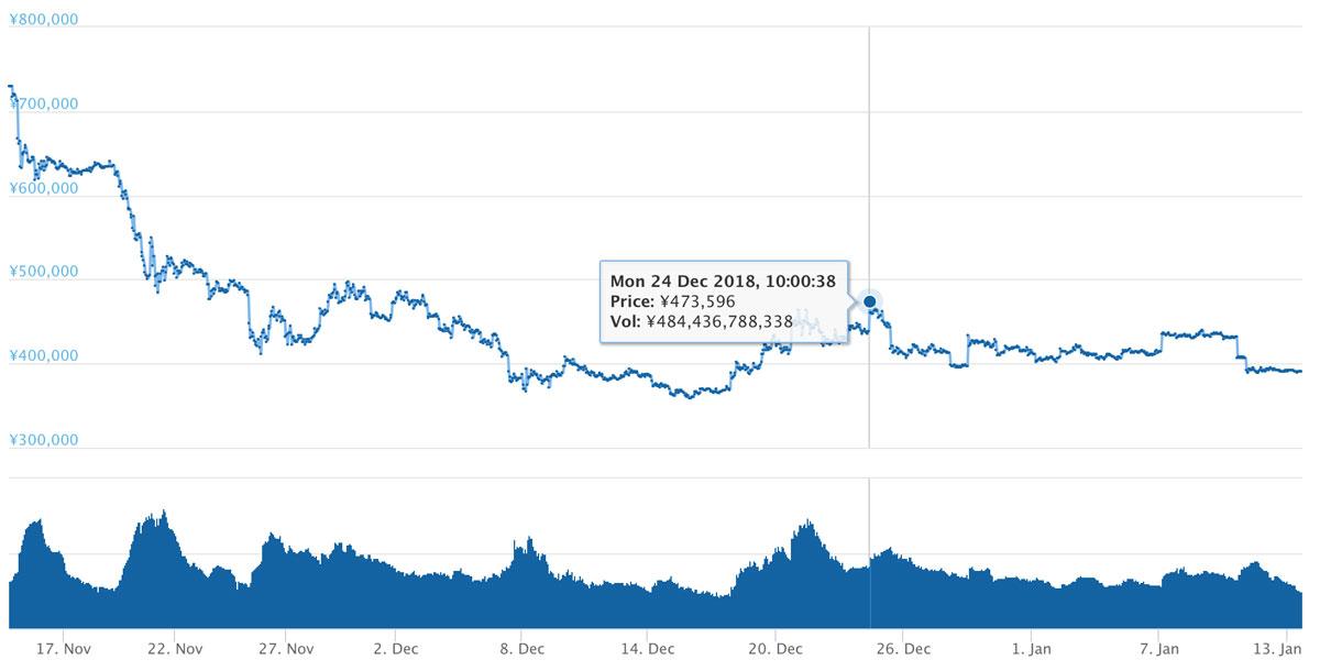 2018年11月14日〜2019年1月13日 BTCのチャート(引用:coingecko.com)