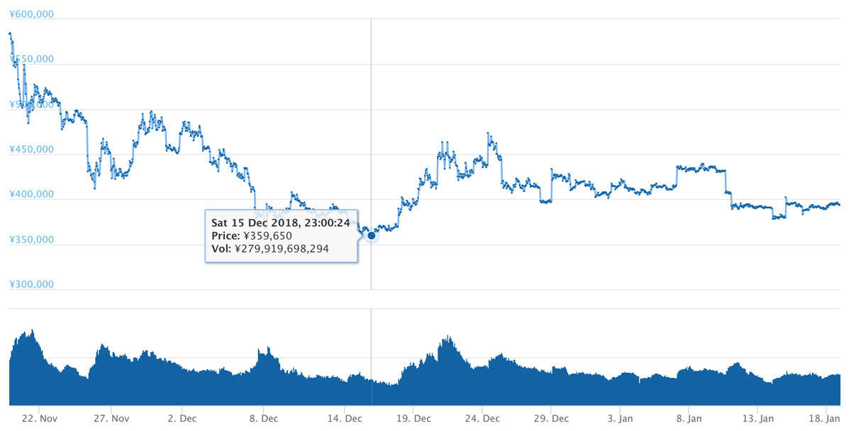 2018年11月19日〜2019年1月18日 BTCのチャート(引用:coingecko.com)