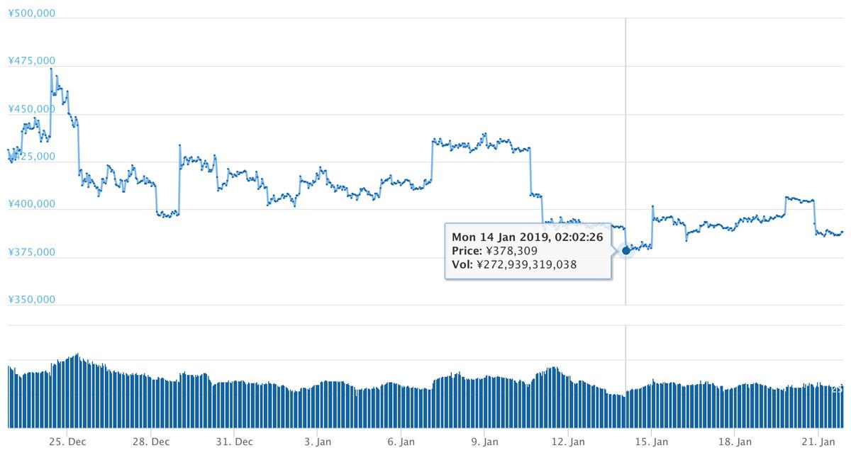 2018年12月22日〜2019年1月21日 BTCのチャート(引用:coingecko.com)